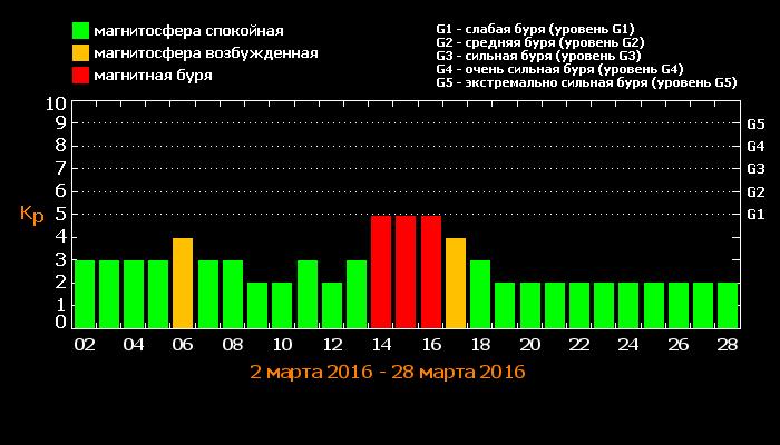 3f112dfbcab77c457ff4b1f10951a067 Одессу накроют магнитные бури