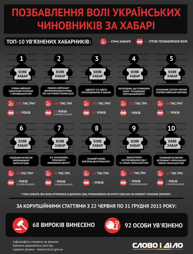 Составлена ТОП-10 чиновников, которых арестовалаи на взятке (ИНФОГРАФИКА), фото-1