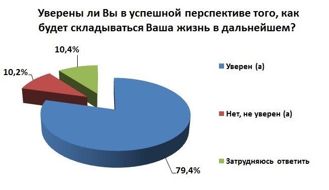 82% жителей Симферополя считают себя патриотами России, - соцопрос (ФОТО) (фото) - фото 2
