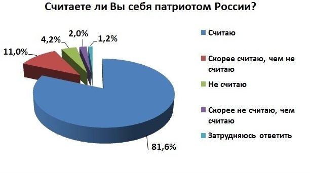 82% жителей Симферополя считают себя патриотами России, - соцопрос (ФОТО) (фото) - фото 1