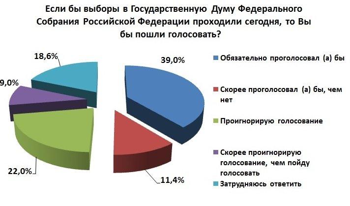 82% жителей Симферополя считают себя патриотами России, - соцопрос (ФОТО) (фото) - фото 3