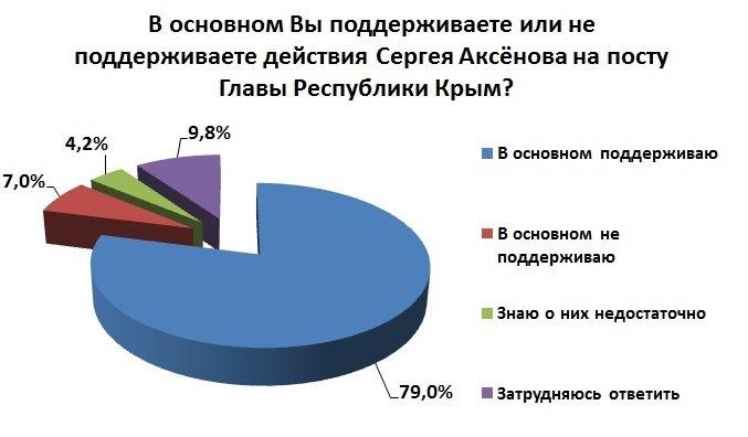 82% жителей Симферополя считают себя патриотами России, - соцопрос (ФОТО) (фото) - фото 5