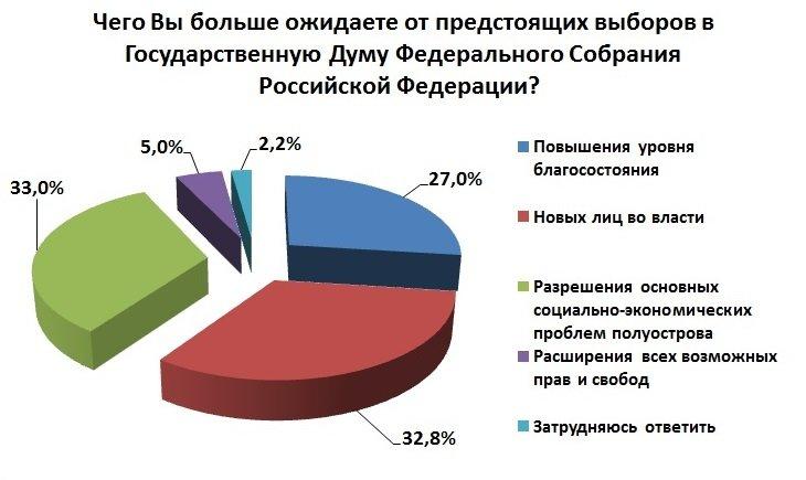 82% жителей Симферополя считают себя патриотами России, - соцопрос (ФОТО) (фото) - фото 4