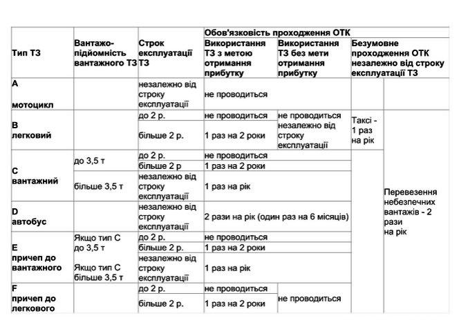 Вінничанам роз'яснили, який транспорт має проходити техогляд (фото) - фото 1