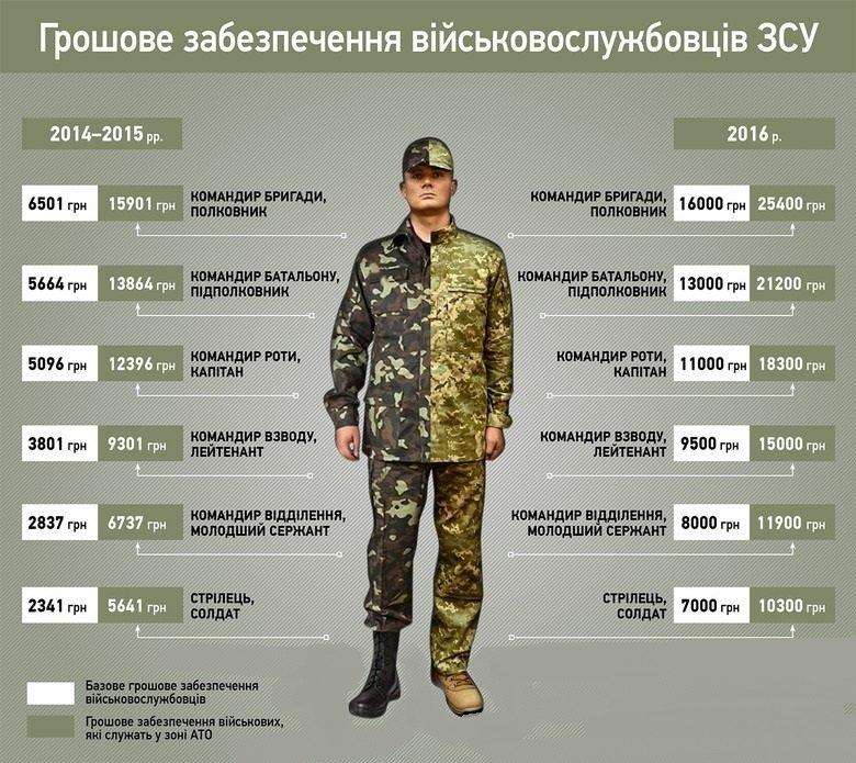 Мужчинам Красноармейска и Димитрова: сколько можно заработать в зоне АТО? (фото) - фото 1
