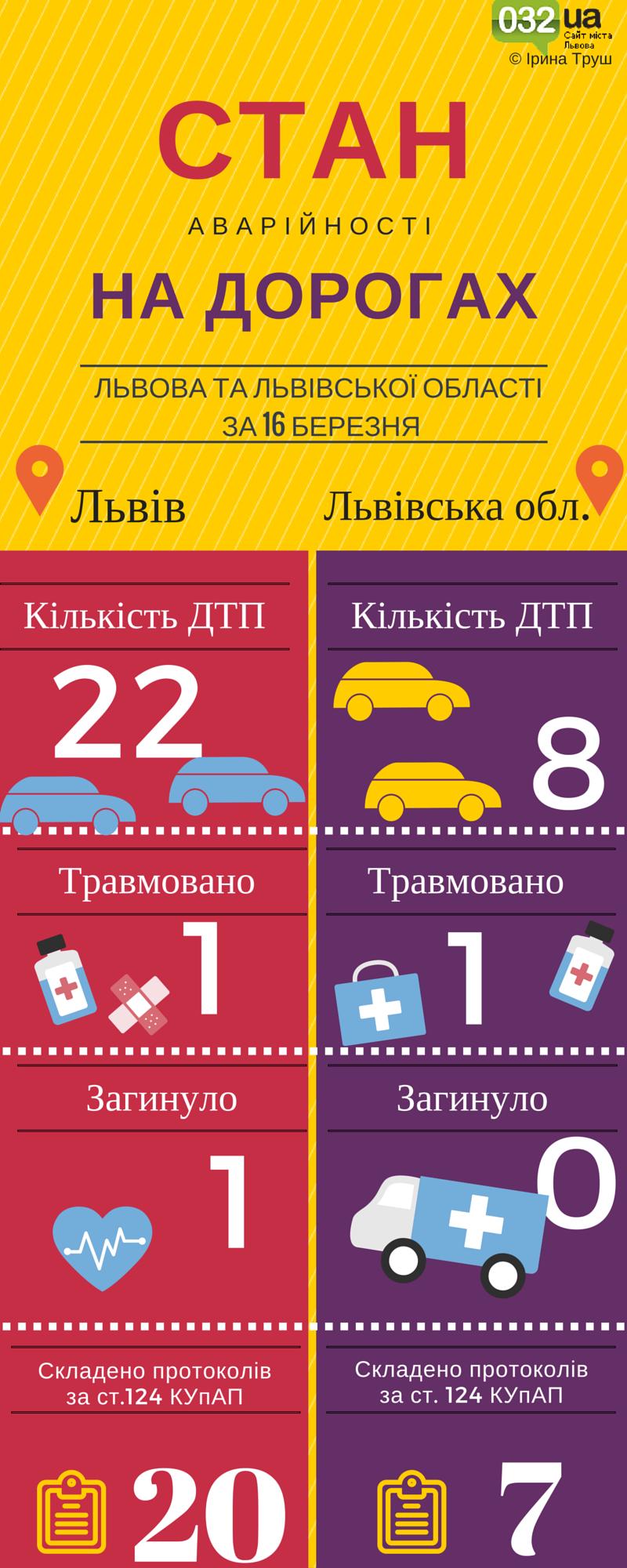 Львів. Стан аварійності на дорогах (1)