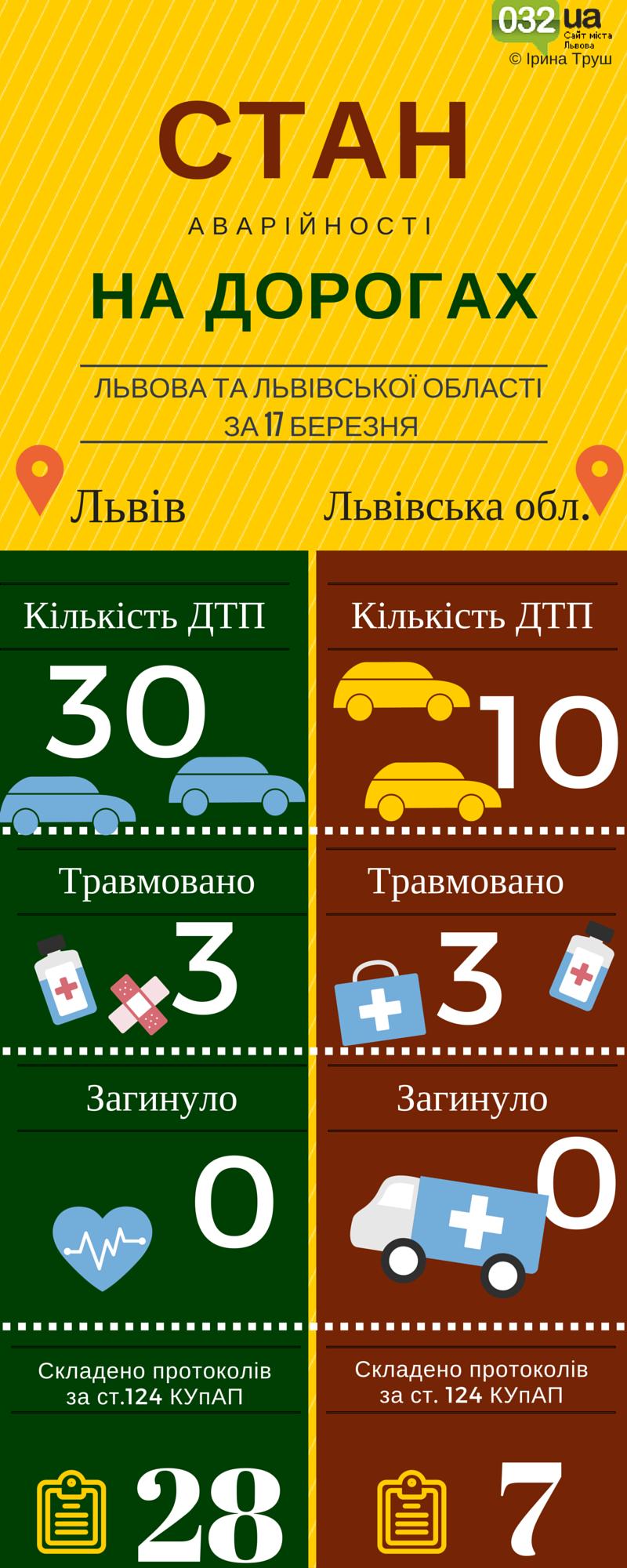 Львів. Стан аварійності на дорогах (2)