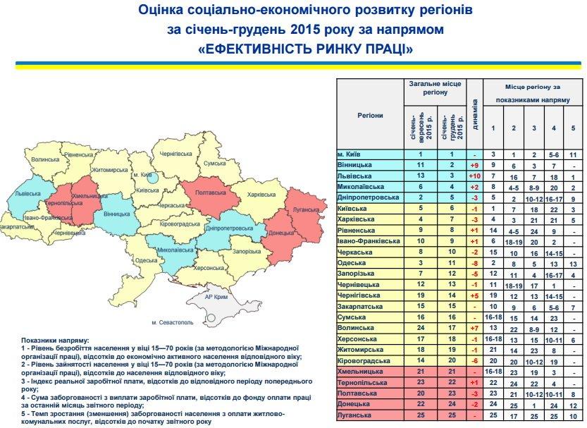 Житомирщина піднялася на 12 місце за соціально-економічним розвитком регіонів, фото-5
