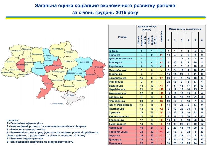 Житомирщина піднялася на 12 місце за соціально-економічним розвитком регіонів, фото-1