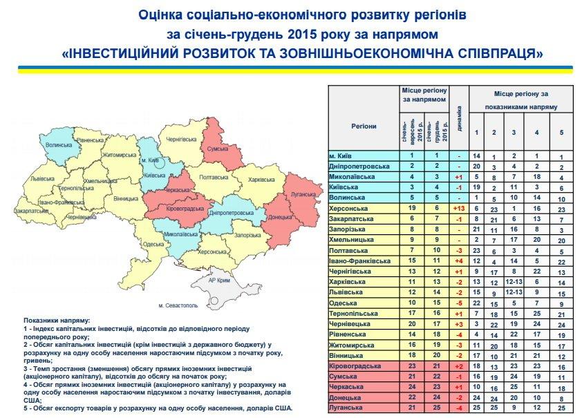 Житомирщина піднялася на 12 місце за соціально-економічним розвитком регіонів, фото-3