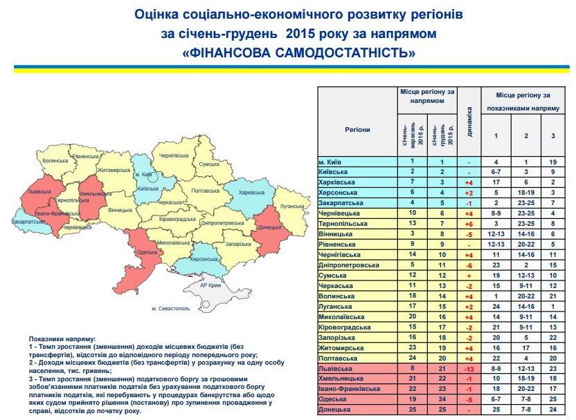 Житомирщина піднялася на 12 місце за соціально-економічним розвитком регіонів, фото-4