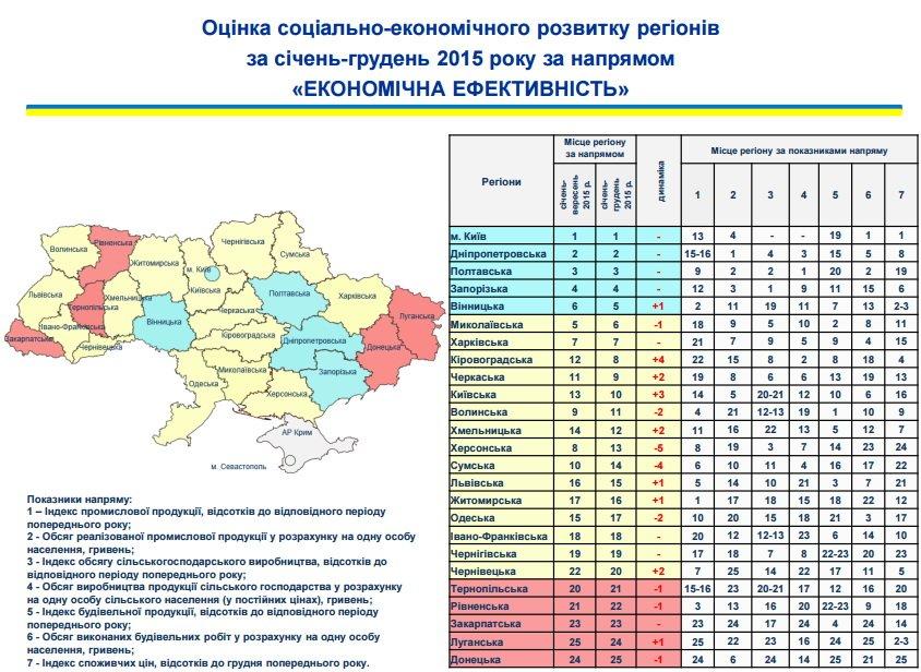 Житомирщина піднялася на 12 місце за соціально-економічним розвитком регіонів, фото-2