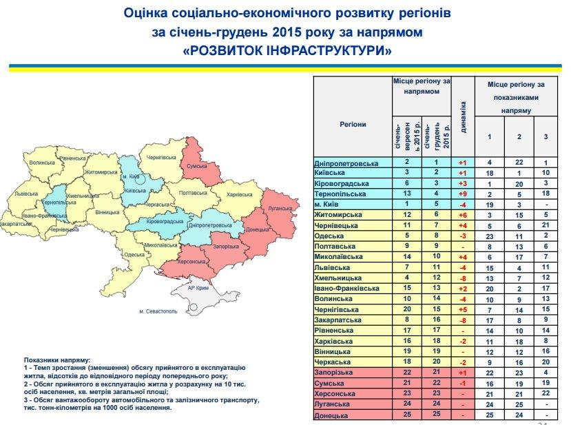 Житомирщина піднялася на 12 місце за соціально-економічним розвитком регіонів, фото-6