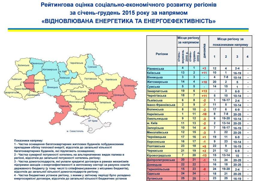 Житомирщина піднялася на 12 місце за соціально-економічним розвитком регіонів, фото-7