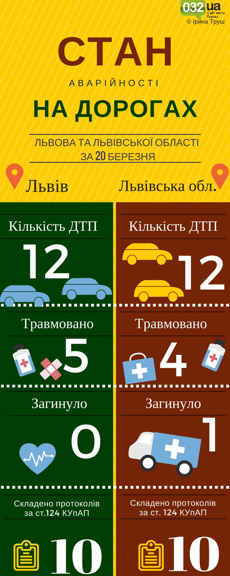 Львів. Стан аварійності на дорогах (3)