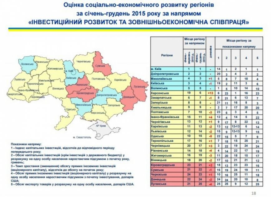 Луганщина стала самым отстающим регионом Украины в 2015 году (статистика)