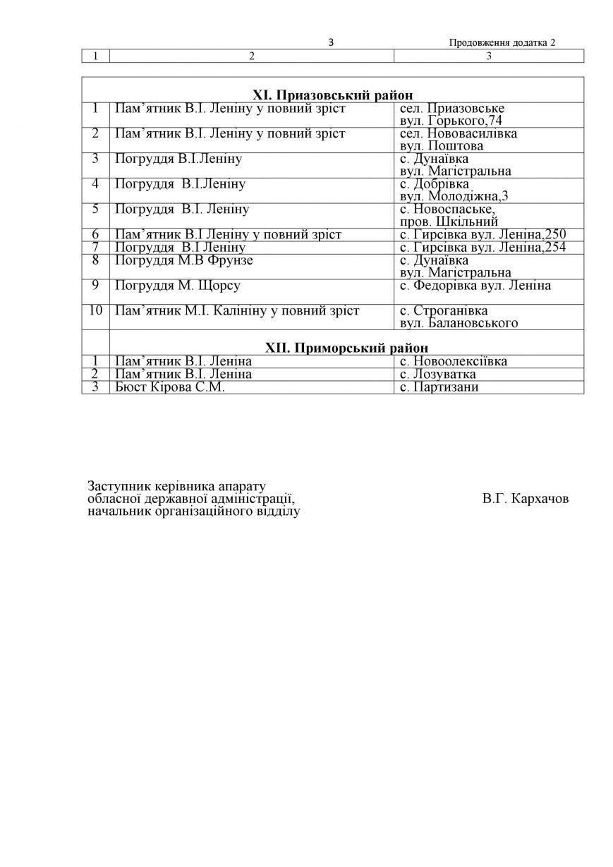 Что еще переименуют и демонтируют в Запорожской области: полный список (фото) - фото 1