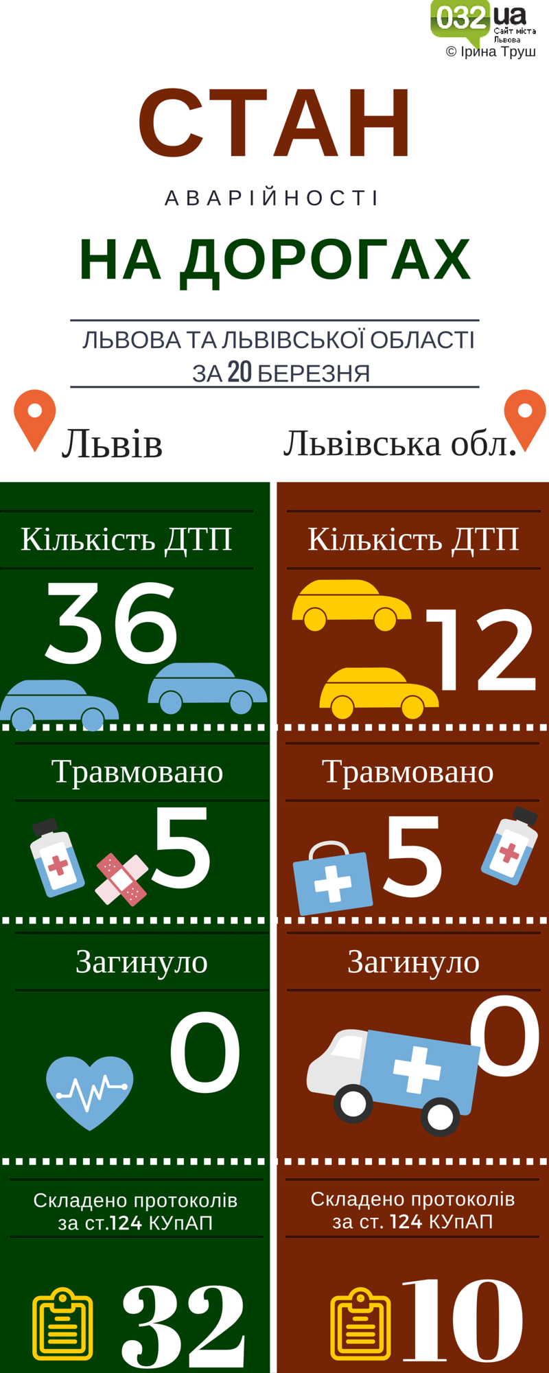 Львів. Стан аварійності на дорогах (4)