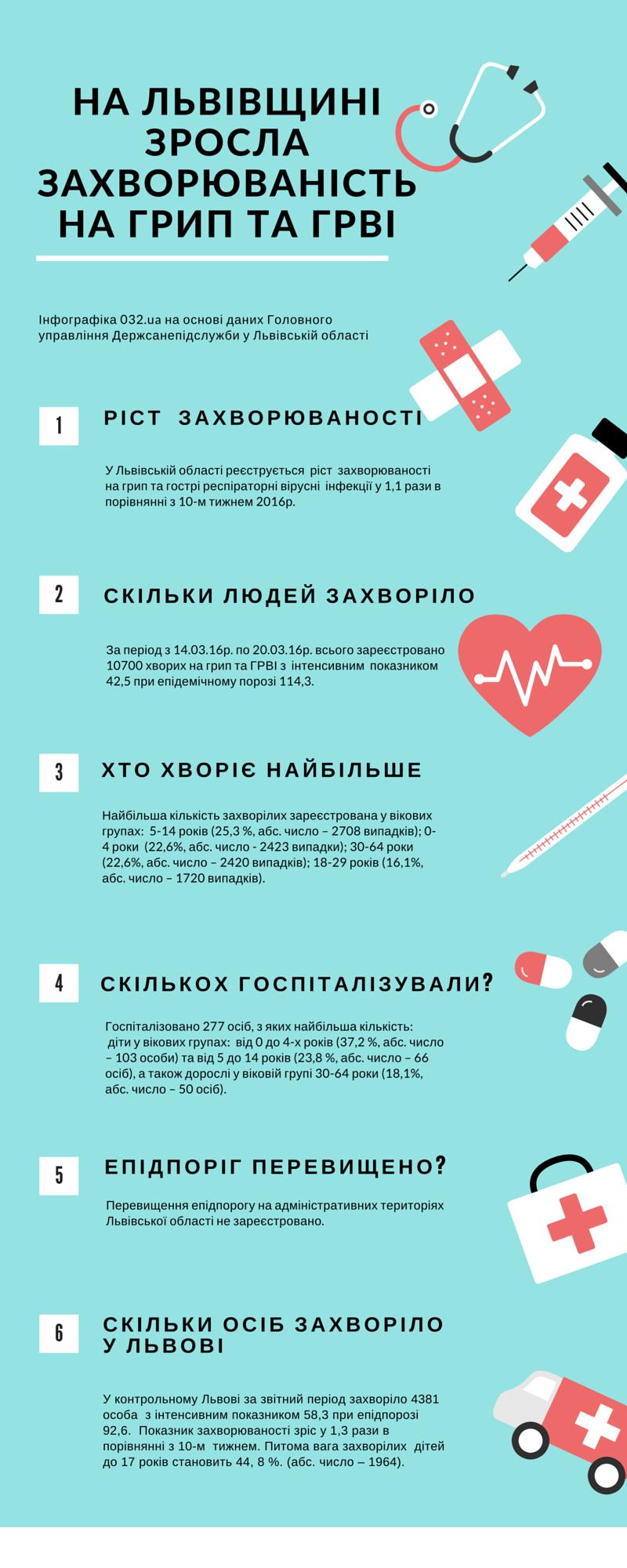Львів. Стан аварійності на дорогах (5)