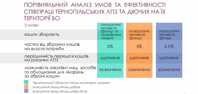 Порівняльний аналіз умов та ефективності співпраці тернопільських ЛПЗ та діючих на їх території БО