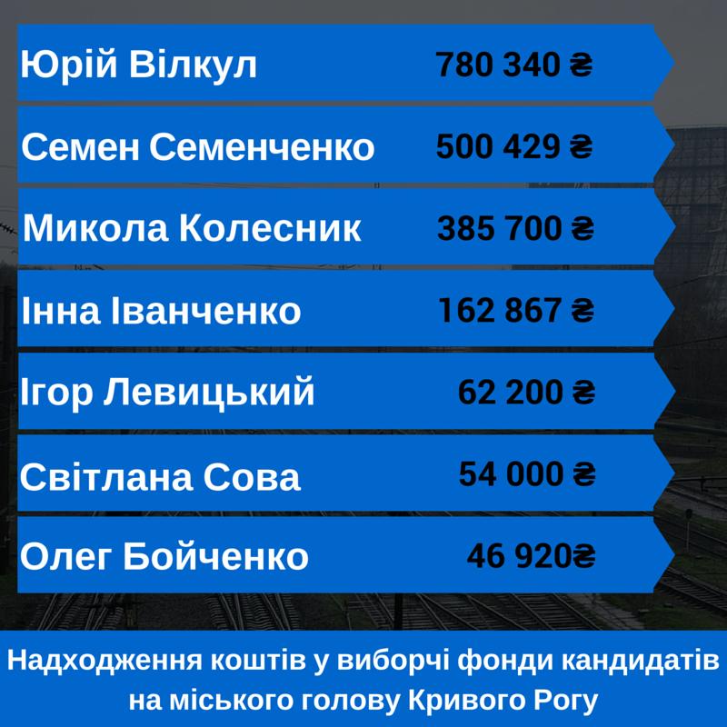 Сколько и на что кандидаты на пост мэра Кривого Рога потратили, чтобы их заметил избиратель? (ИНФОГРАФИКА), фото-1