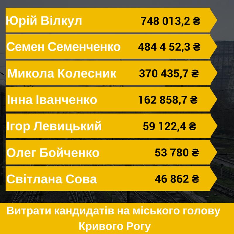 Сколько и на что кандидаты на пост мэра Кривого Рога потратили, чтобы их заметил избиратель? (ИНФОГРАФИКА), фото-2
