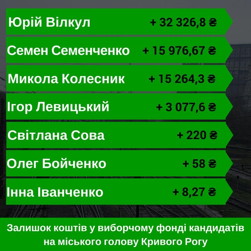 Сколько и на что кандидаты на пост мэра Кривого Рога потратили, чтобы их заметил избиратель? (ИНФОГРАФИКА), фото-3