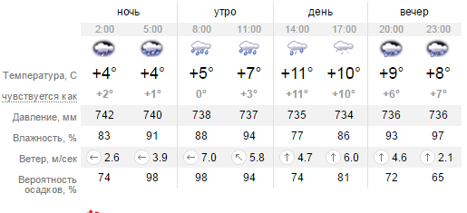 Какая погода будет в Днепропетровске в четверг 24 марта (фото) - фото 1