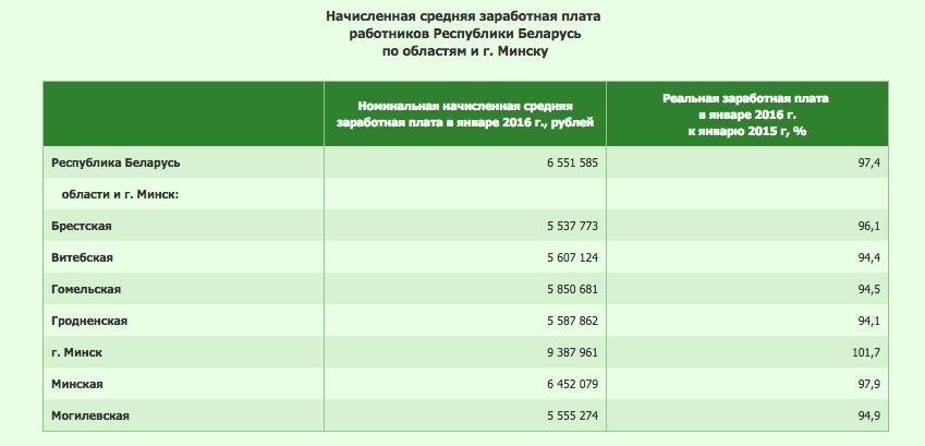 Средняя зарплата белорусов в феврале едва превысила 300 долларов: Гродненская область в тройке самых низких заработков по стране (фото) - фото 1