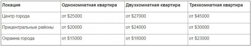 Сколько стоит купить квартиру в Днепропетровске (фото) - фото 1