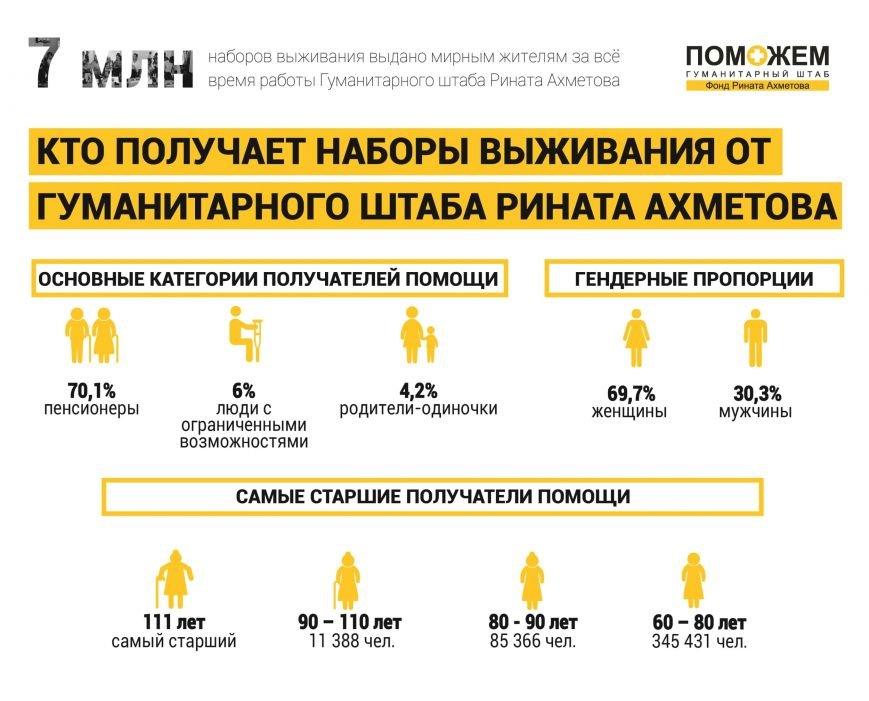 Гуманитарный штаб Рината Ахметова выдал 7- миллионный набор выживания (фото) - фото 1