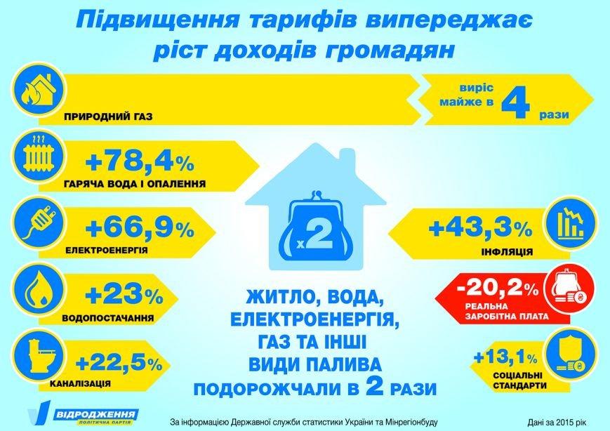 Як виросли тарифи в Ужгороді: інфографіка (фото) - фото 1