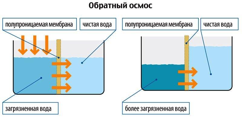 Обратный осмос — необходимая техника для дома (фото) - фото 1