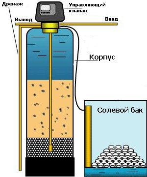 Умягчители — качественная вода для любых потребностей (фото) - фото 1