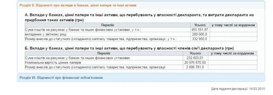 Запорожский нардеп и его семья в прошлом году положили в банк 11 миллионов гривен (фото) - фото 1