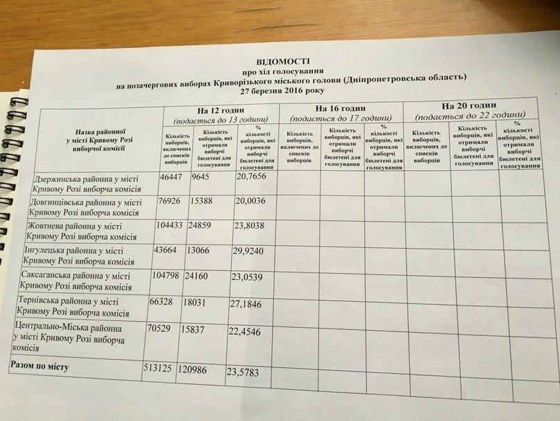 Криворожане голосуют активнее на внеочередных выборах мэра, чем во втором туре, фото-1