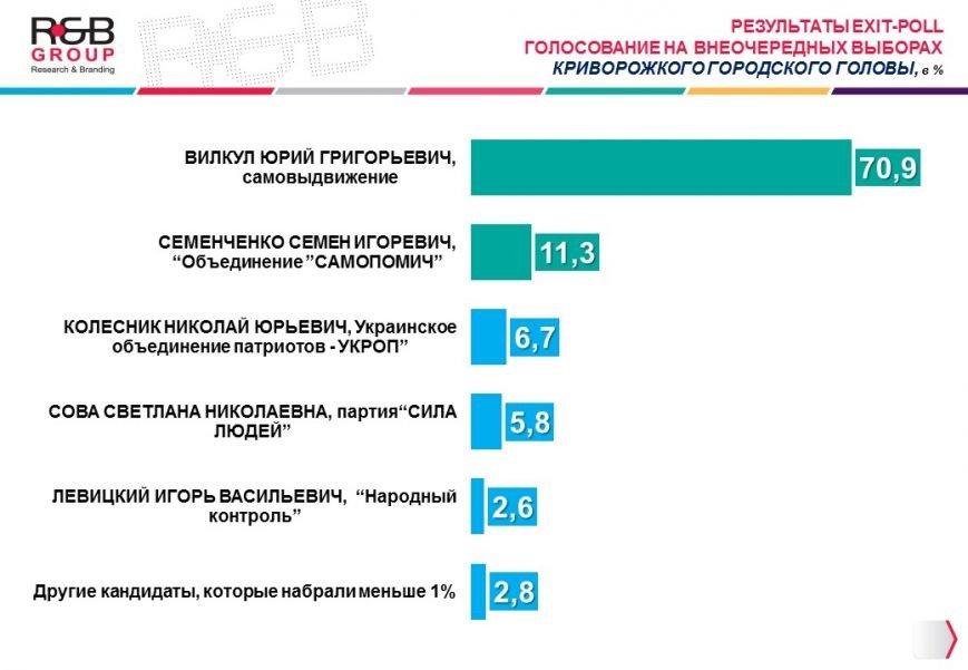 Результат_exit-poll_Кривой Рог_03_27_2016