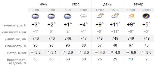 Какая погода будет в Днепропетровске во вторник 29 марта (фото) - фото 1