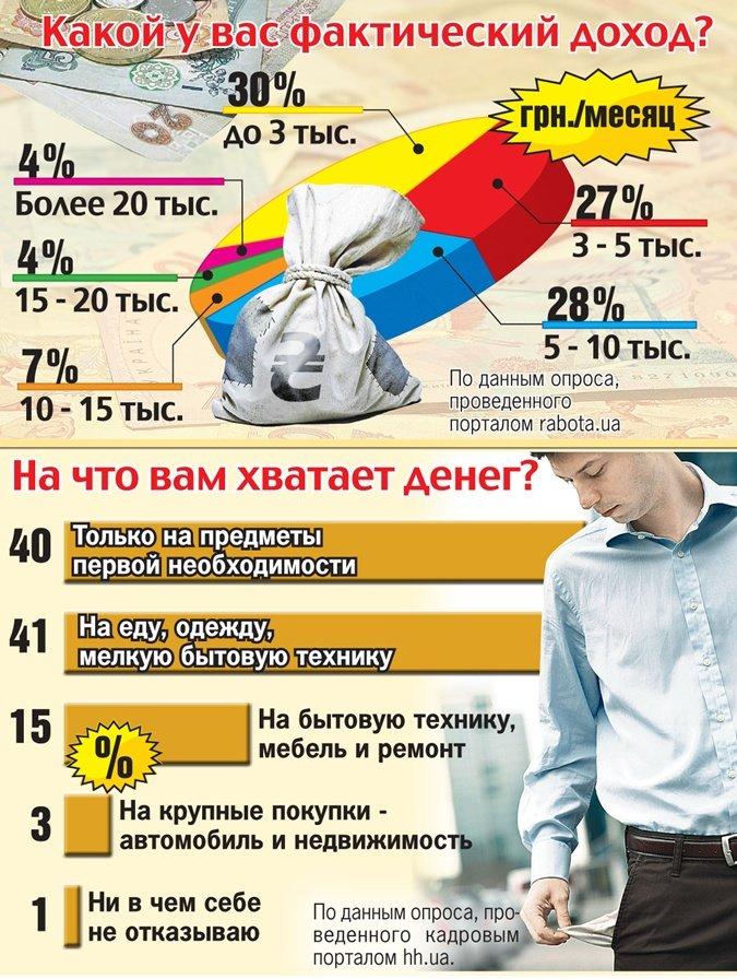 Сравнение украинских зарплат с европейскими: сколько зарабатываем и на что тратим (фото) - фото 1