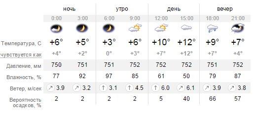 Какая погода будет в Днепропетровске в среду 30 марта (фото) - фото 1