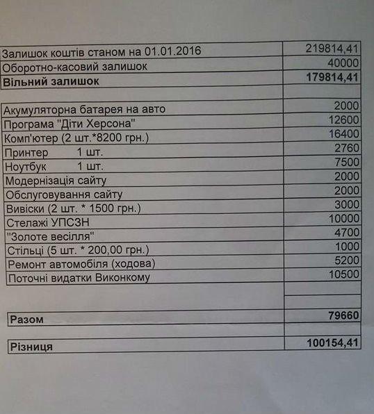 Ремонт подождет: у руководства Суворовского района в приоритете покупка ноутбука и ремонт автомобиля (фото) (фото) - фото 4