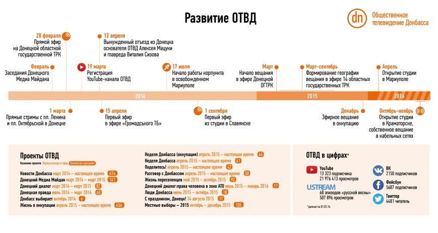 Инфографика_2_года_ОТВД