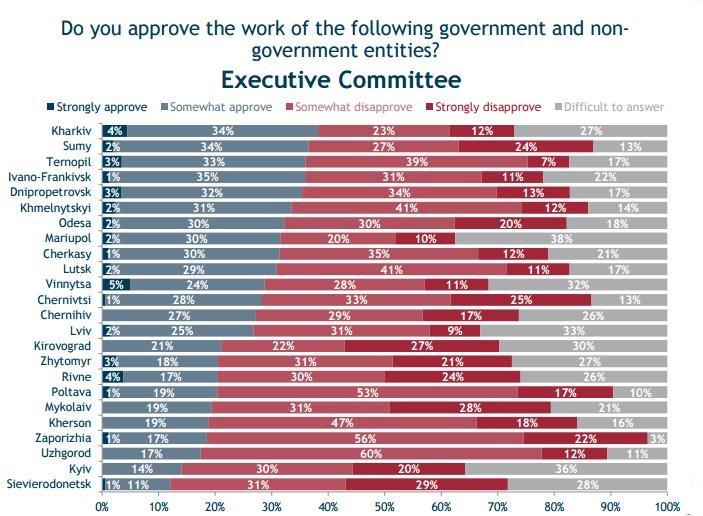 72% опитаних полтавчан незадоволені роботою мера (фото) - фото 3