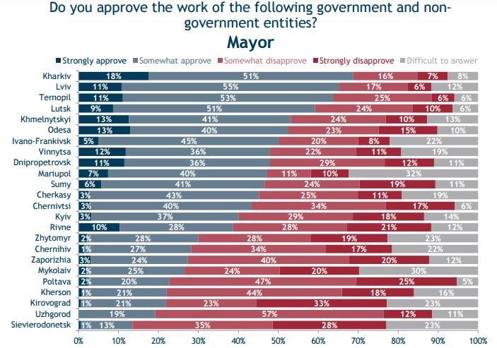72% опитаних полтавчан незадоволені роботою мера (фото) - фото 1