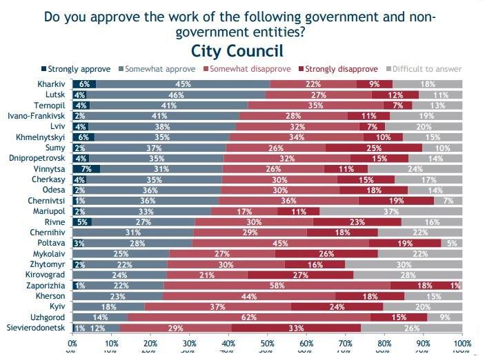 72% опитаних полтавчан незадоволені роботою мера (фото) - фото 2