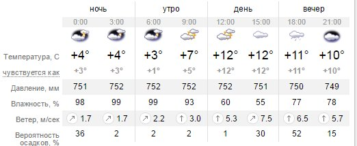 Какая погода будет в Днепропетровске в четверг 31 марта (фото) - фото 1
