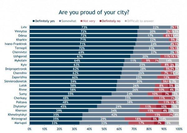 Опрос: Одесситы и львовяне больше всех в Украине гордятся своим городом (фото) - фото 1