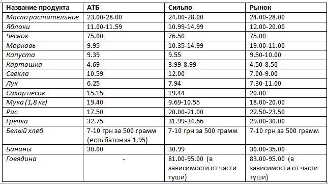 Обзор цен в Днепропетровске: рынки и супермаркеты (фото) - фото 1