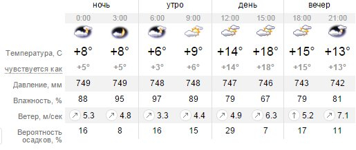 Какая погода будет в Днепропетровске в пятницу 1 апреля (фото) - фото 1