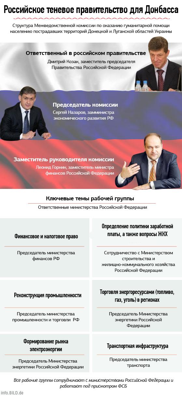 Искусство уходить от ответов. Участвовал ли представитель Ахметова в комиссии РФ по управлению оккупированными территориями Донбасса? (фото) - фото 1